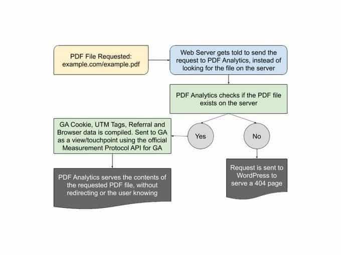 PDF flow